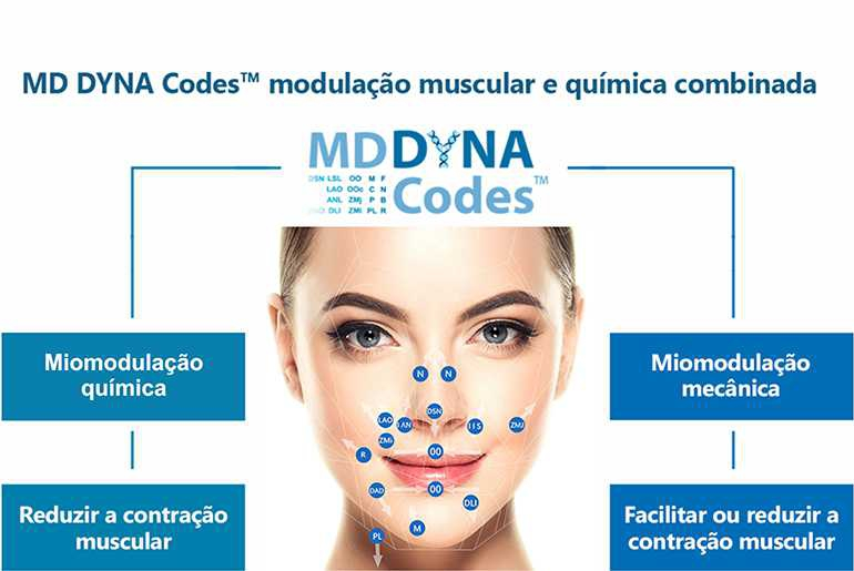 MD DYNA Codes? Expression